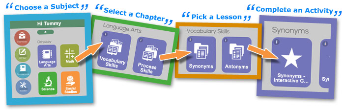 Fifth Grade Curriculum & 5th Grade Lessons by Time4Learning