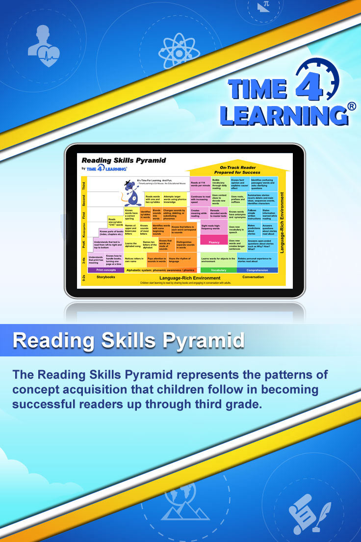 The Reading Skills Pyramid represents the patterns of concept acquisition that children follow in becoming successful readers up through third grade.