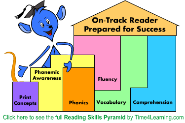 To learn more about learning reading comprehension skills